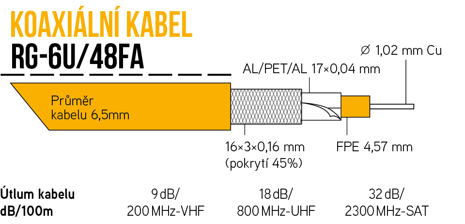 Kabel KOAX RG-6U/48FA ROLL BOX 305m, PVC bílá 6,5mm